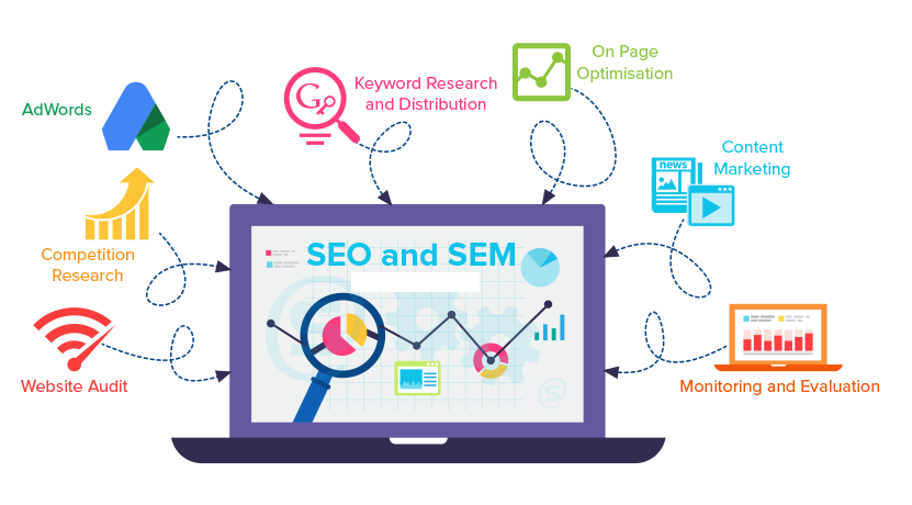 Online Marketing Services or the easiest way to determine a Effective Online Identity